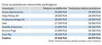 Cena za pojedyncze miejsce parkingowe