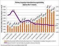 Polacy kupują mieszkania za gotówkę  (dane dla 7 miast)