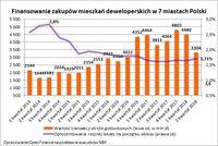 Finansowanie zakupów mieszkań deweloperskich w 7 miastach Polski