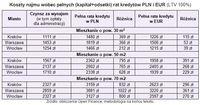 Koszty najmu wobec pełnych (kapitał+odsetki) rat kredytów PLN i EUR