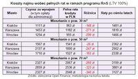 Koszty najmu wobec pełnych rat w ramach programu RnS