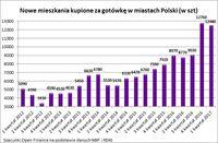 Nowe mieszkania kupione za gotówkę w miastach Polski (w szt)
