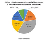 Struktura powierzchni mieszkań kupowanych na rynku pierwotnym przez klientów HB