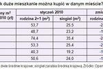 Wynagrodzenia I 2010 a zdolność kredytowa