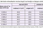 Wynagrodzenia II 2010 a zdolność kredytowa