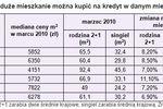 Wynagrodzenia III 2010 a zdolność kredytowa