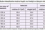 Wynagrodzenia IV 2010 a zdolność kredytowa