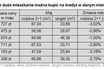 Wynagrodzenia V 2010 a zdolność kredytowa