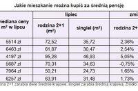 Wynagrodzenia VII 2010 a zdolność kredytowa