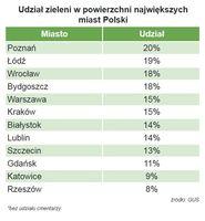 Udział zieleni w powierzchni największych miast Polski