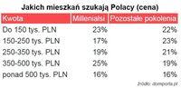 Jakich mieszkań szukają Polacy (cena)?