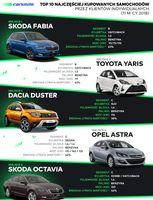TOP 10 najczęściej kupowanych samochodów (1-5)