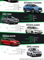 TOP 10 najczęściej kupowanych samochodów (6-10)