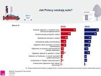 Jak Polacy szukają auta?