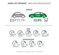 Nowy czy używany? Jakie auta kupują Polacy?