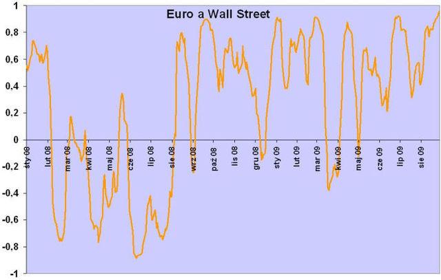 Notowania walutowe w rękach Wall Street?