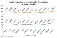 Średni kurs walutowy w poszczególnych miesiacach  (w latach 2008-17)