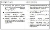 Leasing operacyjny a finansowy - różnice