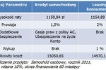 Leasing konsumencki czy kredyt samochodowy?