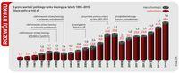 Rozwój polskiego rynku leasingu w latach 1995-2015 (ZPL)