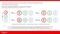 Korzystanie z leasingu wśród małych firm według profilu działalności