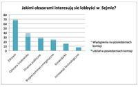 Jakimi obszarami interesują się lobbyści w Sejmie?