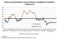 Realne wyniki posiadaczy rocznych lokat po uwzględnieniu podatku i inflacji (w %)