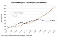 Pieniądze trzymane przez Polaków w bankach