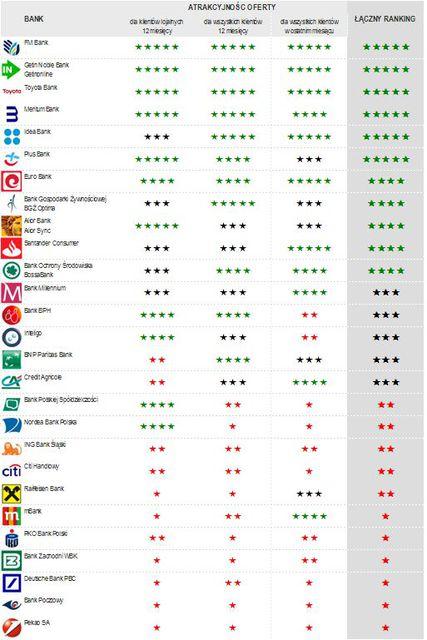 Najlepsze konta i lokaty dla oszczędnych - ranking III 2014