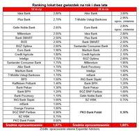Ranking lokat bez gwiazdek na rok i dwa lata