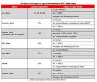 Lokaty promocyjne z oprocentowaniem 4% i większym