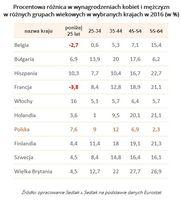 Procentowa różnica w zarobkach kobiet i mężczyzn w różnych grupach wiekowych w wybranych krajach