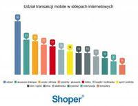 Udział transakcji mobile w e-sklepach w podziale na branże