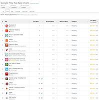 Ranking najpopularniejszych aplikacji w kat ZAKUPY w podziale na systemy operacyjne