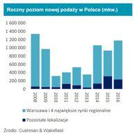 Roczny poziom nowej podaży w Polsce (mkw.)
