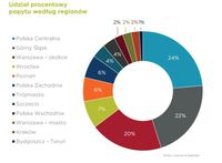Udział procentowy popytu według regionów