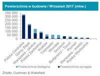 Powierzchnia w budowie / Wrzesień 2017 (mkw.)