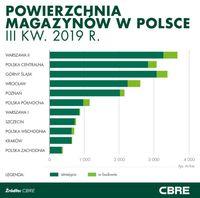 Powierzchnia magazynów w Polsce