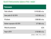 Rynek przemysłowy i logistyczny w Polsce - statystyki