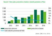 Nowa podaż, powierzchnia w budowie i wskaźnik pustostanów w Polsce
