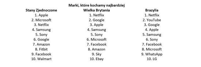 Apple i Netflix, czyli marki, które kochamy