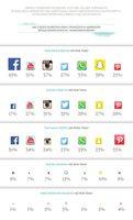 Częstotliwość korzystania z serwisów społecznościowych