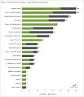 Liczba cytowań i informacji na temat dzienników regionalnych I 2014