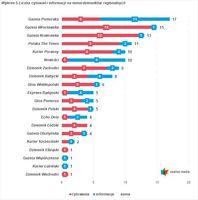 Wśród dzienników ogólnopolskich najczęściej pisano o Gazecie Wyborczej (186).