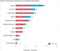 Wykres 6. Liczba cytowań i informacji na temat tygodników ogólnopolskich