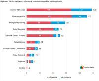 Wykres 4. Liczba cytowań i informacji na temat dzienników ogólnopolskich