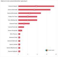 Wykres 2. Liczba cytowań dzienników regionalnych