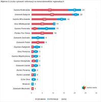 Wykres 5. Liczba cytowań i informacji na temat dzienników regionalnych