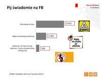 Pij świadomie na FB
