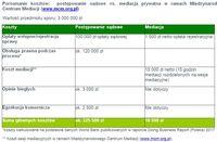 Porównanie kosztów:  postępowanie sądowe vs. mediacja